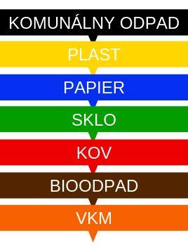 třídění odpadu - význam barev